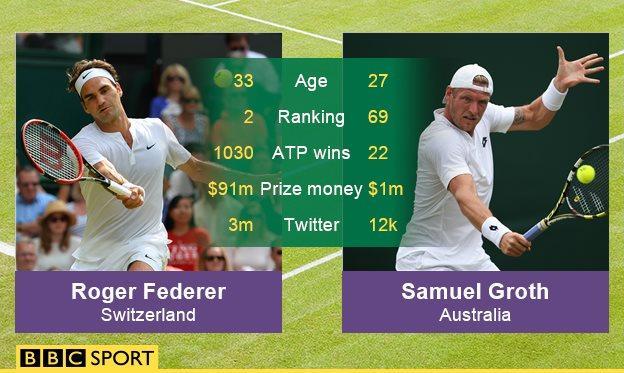 Roger Federer v Samuel Groth