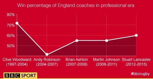 England win percentage