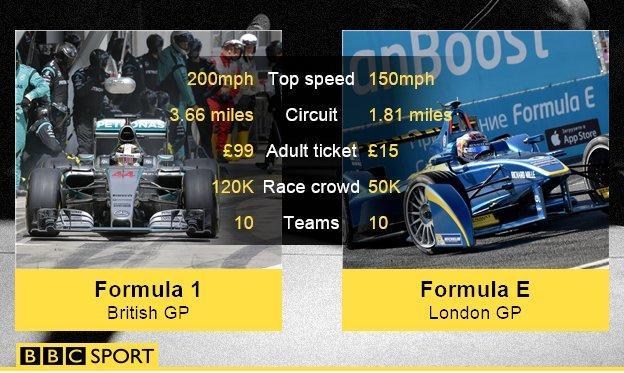 Formula 1 and Formula E comparison
