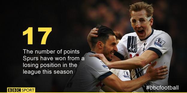 Tottenham comeback points
