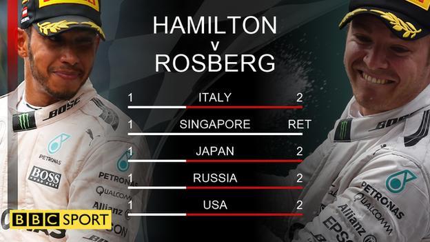 Hamilton v Rosberg