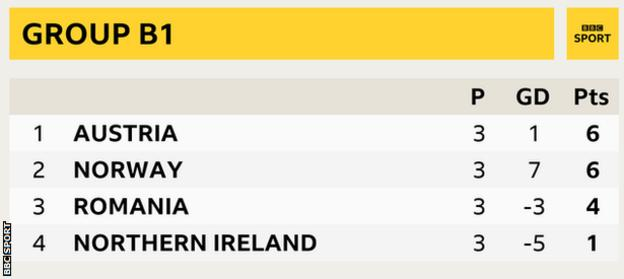 Group B1 in the Nations League showing Austria top and Norway, Romania and Northern Ireland in second, third and fourth respectively
