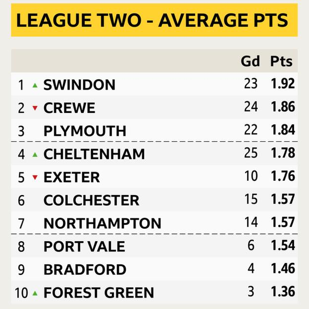 Graphic showing the top 10 finishers in League Two ordered by points per game
