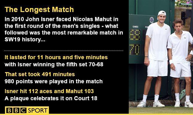 The Longest Match graphic
