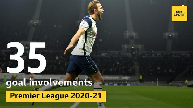 Tottenham striker Harry Kane has been involved in 35 Premier League goals this season, more than any other player
