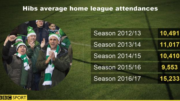 Graphic showing Hibs' average league attendance over the last five seasons