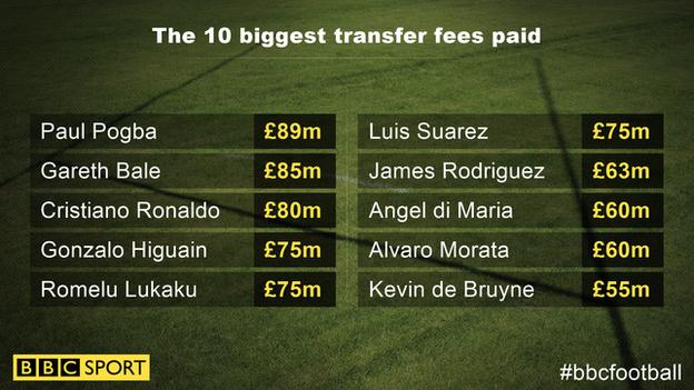 The top 10 most expensive deals (fees as reported in sterling at the time) before Neymar. Paul Pogba (£89m), Gareth Bale (£85m), Cristiano Ronaldo (£80m), Gonzalo Higuain (£75m), Romelu Lukaku (£75m), Luis Suarez (£75m), James Rodriguez (£63m), Angel di Maria (£60m), Alvaro Morata, Kevin de Bruyne (£55m).