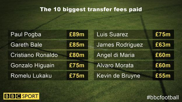 The top 10 most expensive deals (fees as reported in sterling at the time) before Neymar. Paul Pogba (£89m), Gareth Bale (£85m), Cristiano Ronaldo (£80m), Gonzalo Higuain (£75m), Romelu Lukaku (£75m), Luis Suarez (£75m), James Rodriguez (£63m), Angel di Maria (£60m), Alvaro Morata, Kevin de Bruyne (£55m).