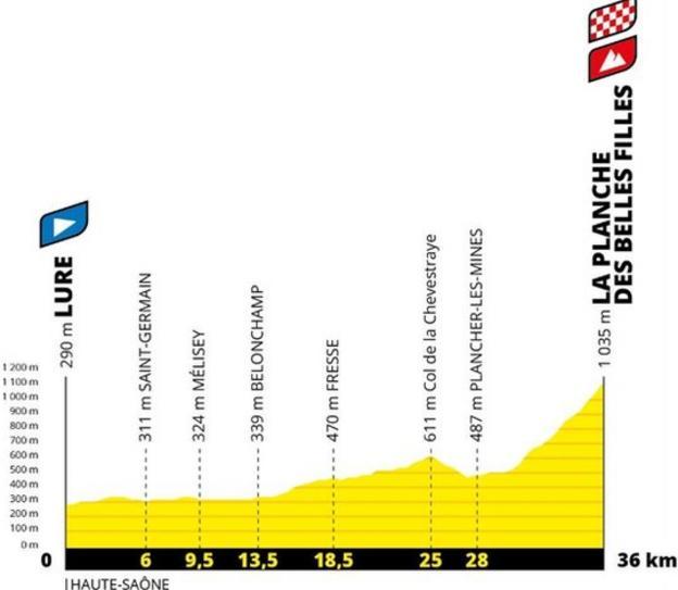 Stage 20 Tour de France