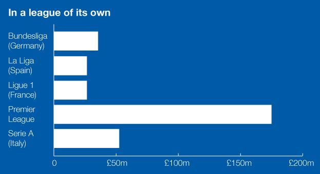 Graphic showing spending by top five European leagues