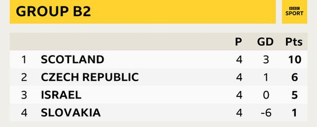 Grup B2 - İskoçya (10 puan), Çek Cumhuriyeti (6 puan), İsrail (5 puan), Slovakya (1 puan)