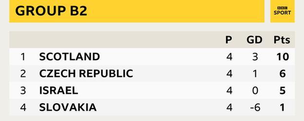 Group B2 - Scotland (10 pts), Czech Republic (6 pts), Israel (5 pts), Slovakia (1 pt)
