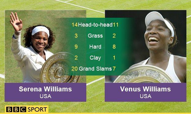 Serena and Venus Williams graphic