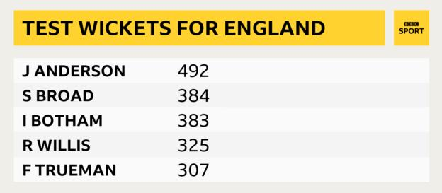 England's leading Test wicket-takers