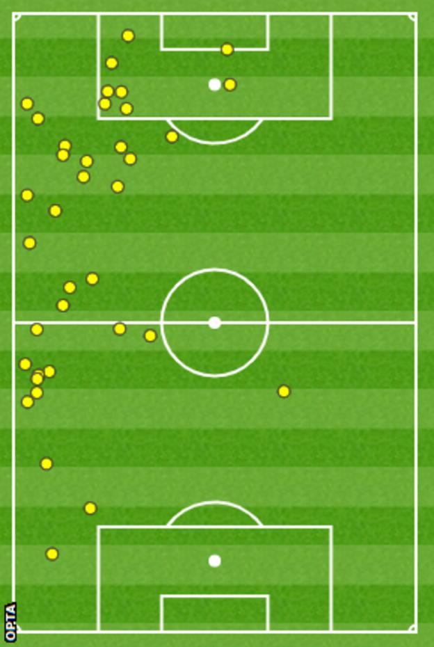 Harvey Barnes against Tottenham