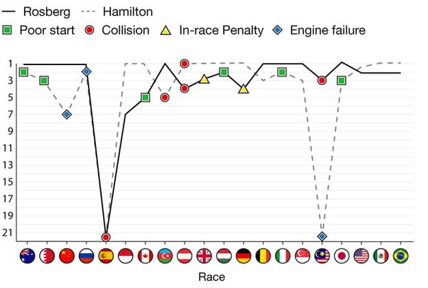 Graph shows finishing positions of Nico Rosberg and Lewis Hamilton during the season so far. For full list of results, go to the results tab on the Formula 1 index