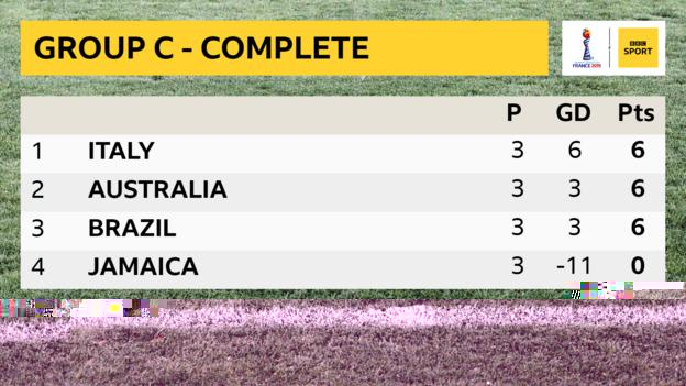 Group C table showing Italy top on six points, Australia second on six points, Brazil third on six points and Jamaica bottom with zero points