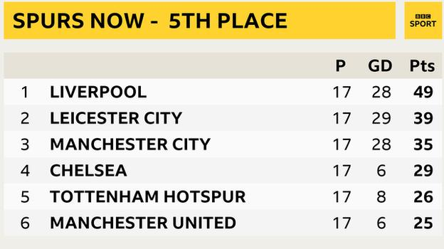 Snapshot showing top of Premier League table: 1st Liverpool, 2nd Leicester, 3rd Man City, 4th Chelsea, 5th Tottenham & 6th Man Utd