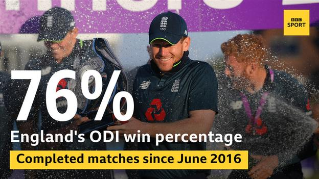Graphic showing England's win percentage of 76% in completed ODIs since June 2016
