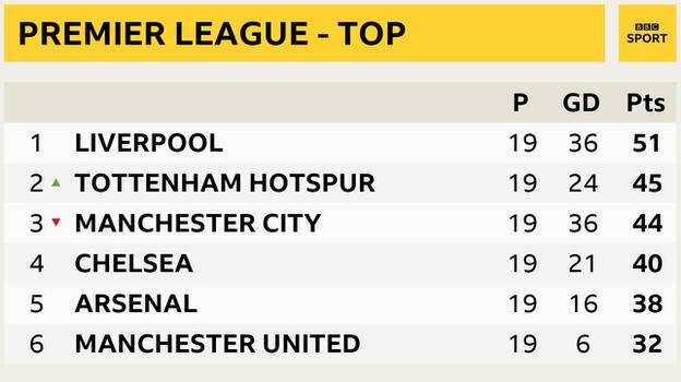 Snapshot of top of Premier League: 1st Liverpool, 2nd Tottenham, 3rd Man City 4th Chelsea, 5th Arsenal, 6th Man Utd