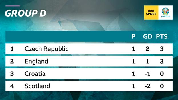 Czech Republic lead Group D following their 2-0 win over Scotland and sit above England on goal difference