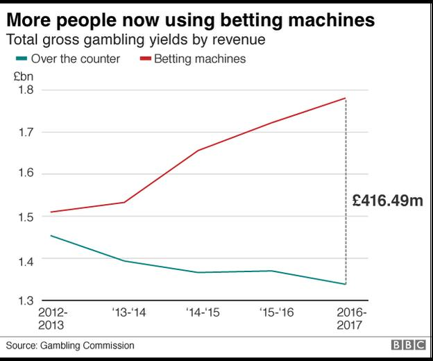 Gambling graphic