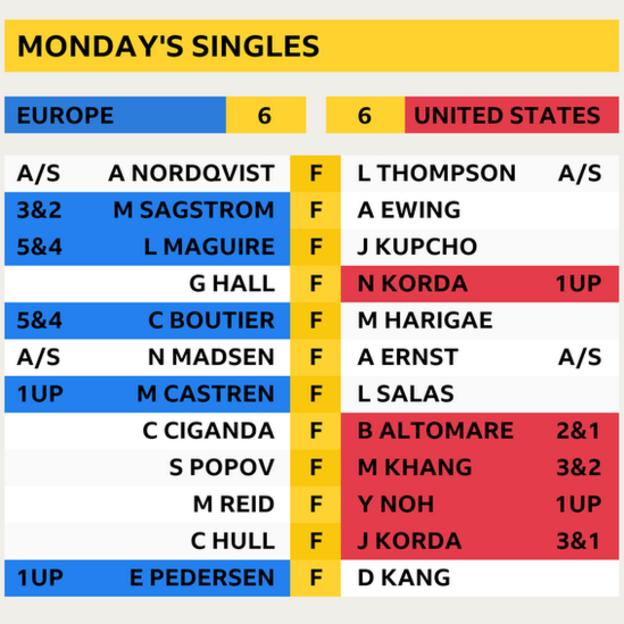 Individual results at the Solheim Cup