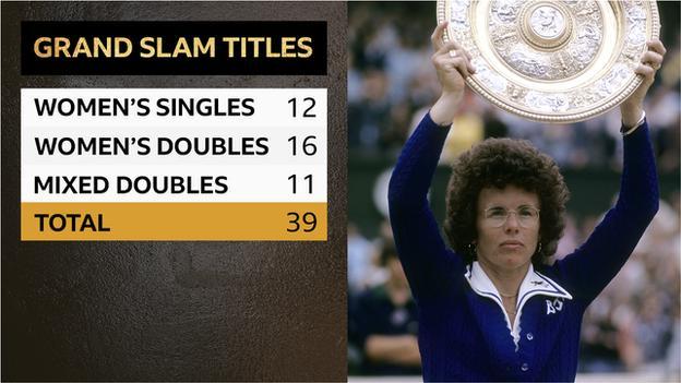 Graphic depicting Billie Jean King's Grand Slam wins