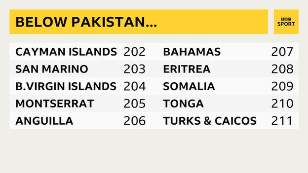 Fifa rankings, which shows the 10 countries below Pakistan, including Bahamas, Somalia and Tonga