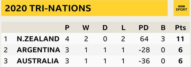 Tri-Nations table