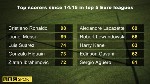 Top scorers since 2014/15 in top five European leagues