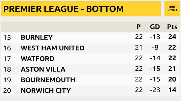 Snapshot showing bottom of the Premier League - 15th Burnley, 16th West Ham, 17th Watford, 18th Aston Villa, 19th Bournemouth & 20th Norwich