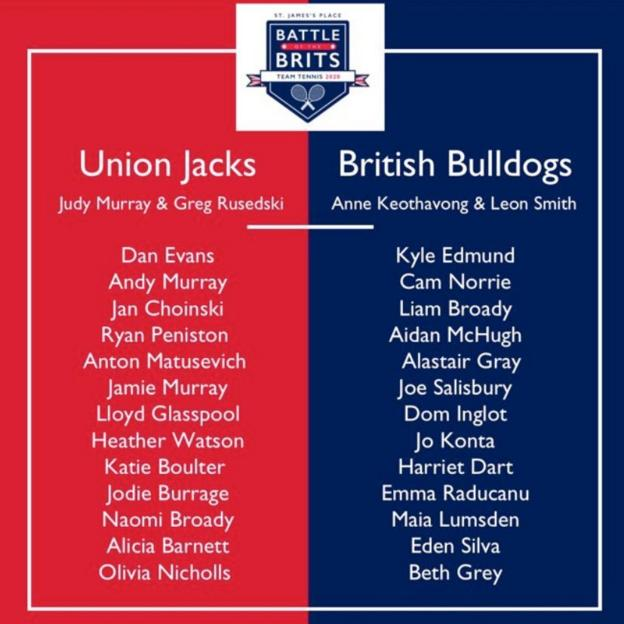 List of the players involved in the two teams at the Battle of the Brits Team Tennis event