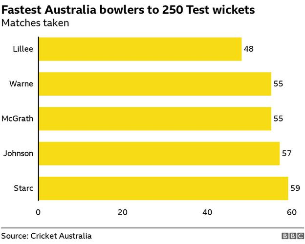 Fastest Australians to 250 Test wickets - Lillee, McGrath, Warne, Johnson, Starc
