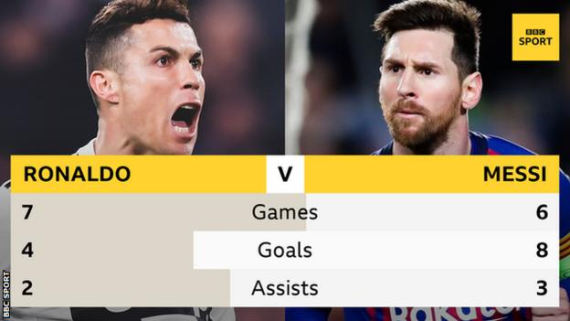 Cristiano Ronaldo and Lionel Messi stats in the Champions League