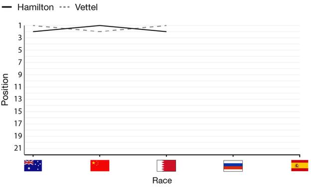 title contenders graphic, showing that hamilton has won one race and vettel two so far this seaosn