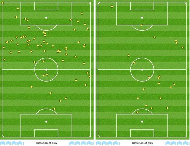 Kevin de Bruyne's touchmap (left) shows the impact he had on the game compared to the touchmap of Jack Wilshere (right)