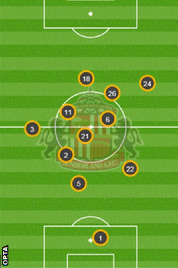 Sunderland's average positions