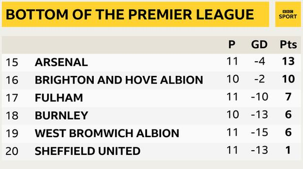Snapshot showing the bottom of the Premier League: 15th Arsenal, 16th Brighton, 17th Fulham, 18th Burnley, 19th West Brom & 20th Sheff Utd