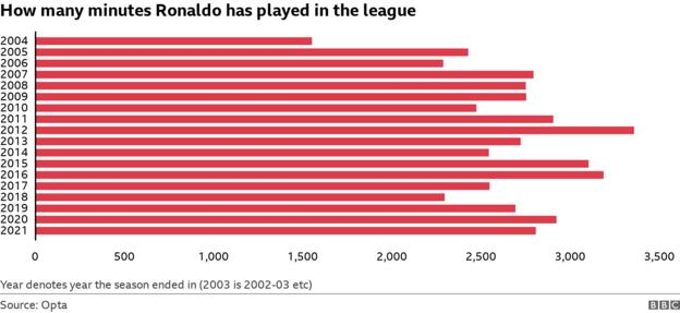 How many minutes Ronaldo has played in the league by season - not varying as much as you might expect