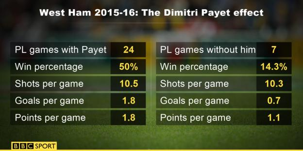 West Ham with/without Dimitri Payet