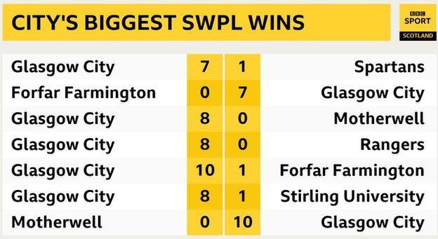 Glasgow City's biggest wins of the 2019 SWPL season