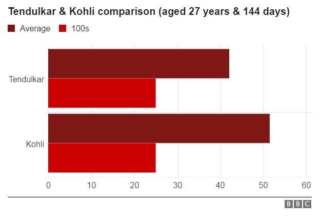 Bar chart showing Virat Kohli has a better average than Sachin Tendulkar in ODI cricket at similar ages