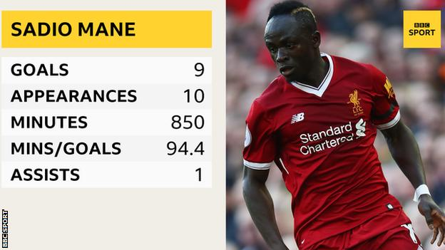 Sadio Mane in the 2017-18 Champions League: Appearances - 10, goals - 9, minutes played - 850, minutes per goal - 94.4, assists - 1