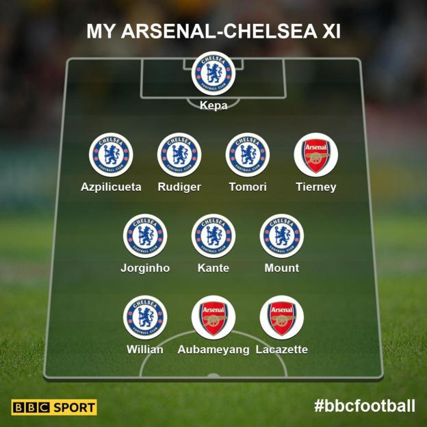The combined Arsenal-Chelsea XI - as selected by BBC Sport readers: Kepa, Azpilicueta, Rudiger, Tomori, Tierney, Jorginho, Kante, Mount, Willian, Aubameyang, Lacazette