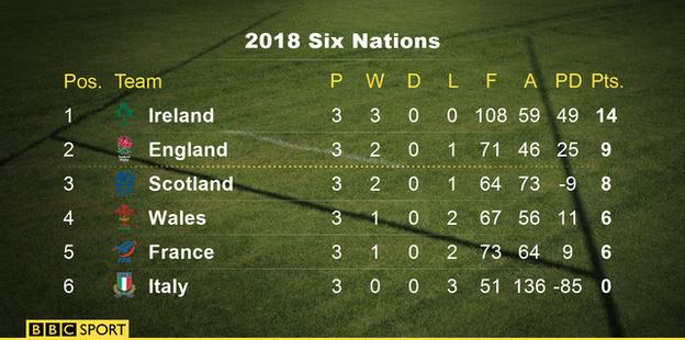 Six Nations table: 1st Ireland, 2nd England, 3rd Scotland, 4th Wales, 5th France, 6th Italy