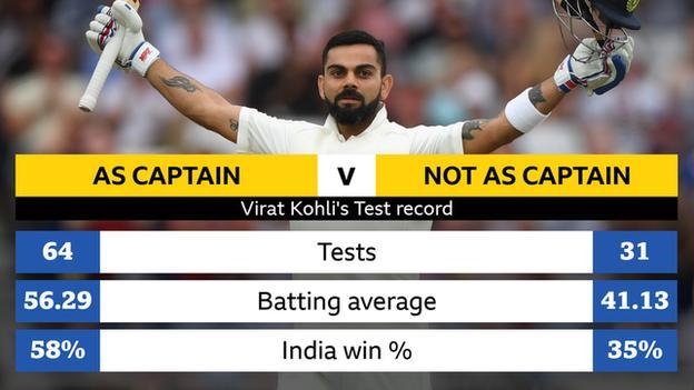Graphique montrant le disque Tes de Virat Kohli.  En tant que capitaine: 64 tests, moyenne 56,29, pourcentage de victoires en Inde 58%;  pas en tant que capitaine: 31 tests, moyenne 41,13, pourcentage de victoires en Inde 35%