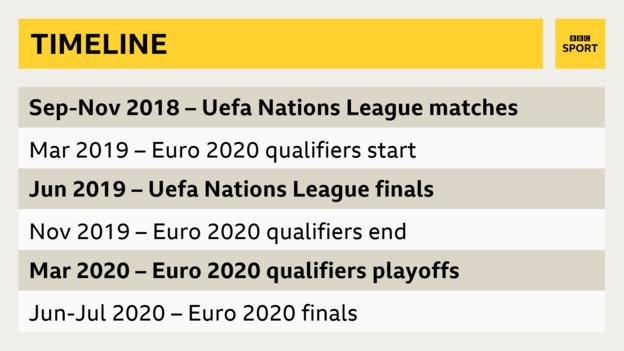 The timeline of Uefa Nations League matches