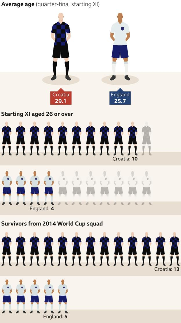 Graphic displaying the gap in experience between Croatia and England. Croatia's average age of quarter-final starting XI - 29.1. England's average age of quarter-final starting XI - 25.7. Number of Croatia's quarter-final starting XI aged 26 or over - 10. Number of England's quarter-final starting XI aged 26 or over - 4. Survivors from the 2014 World Cup squad: Croatia -13. England - 5.