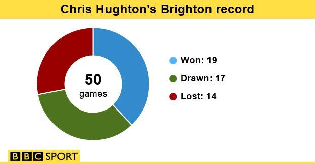 Chris Hughton Brighton record
